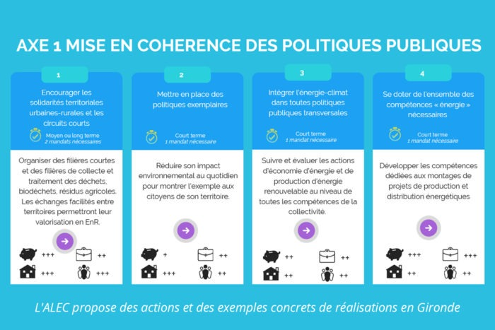 municpales 2020 gironde alec propositions