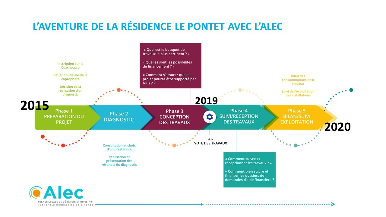 rénovation copro Le Pontet