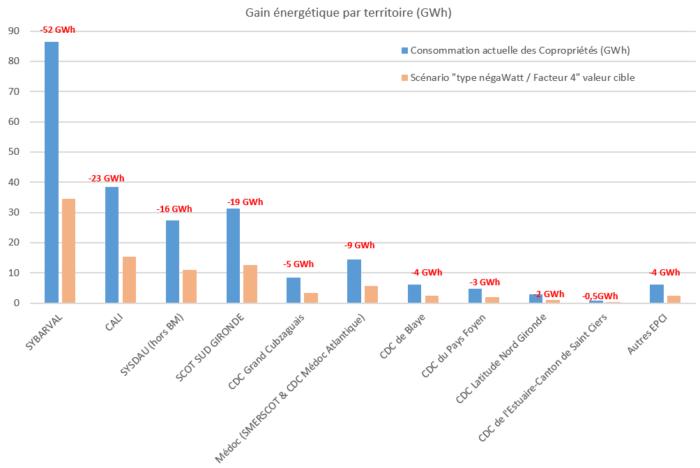 PTRE copropriétés Gironde gain GWh